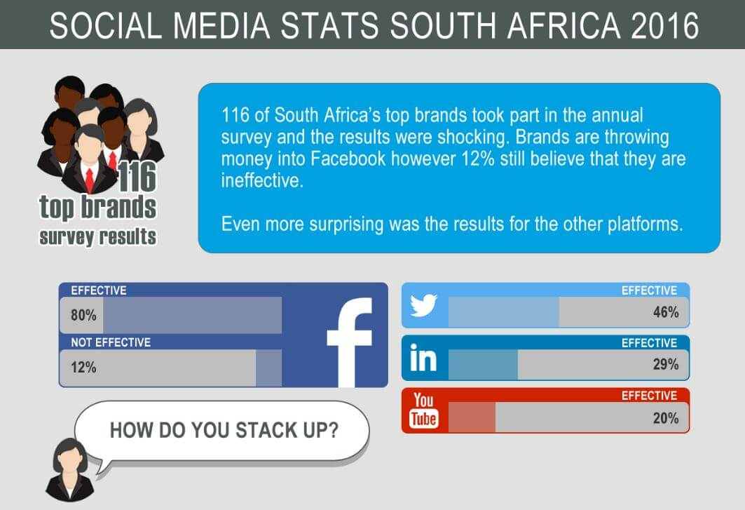 State of Social Media in South Africa 2018 | BlueMagnet