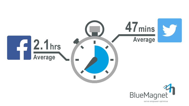 Average response time on social media